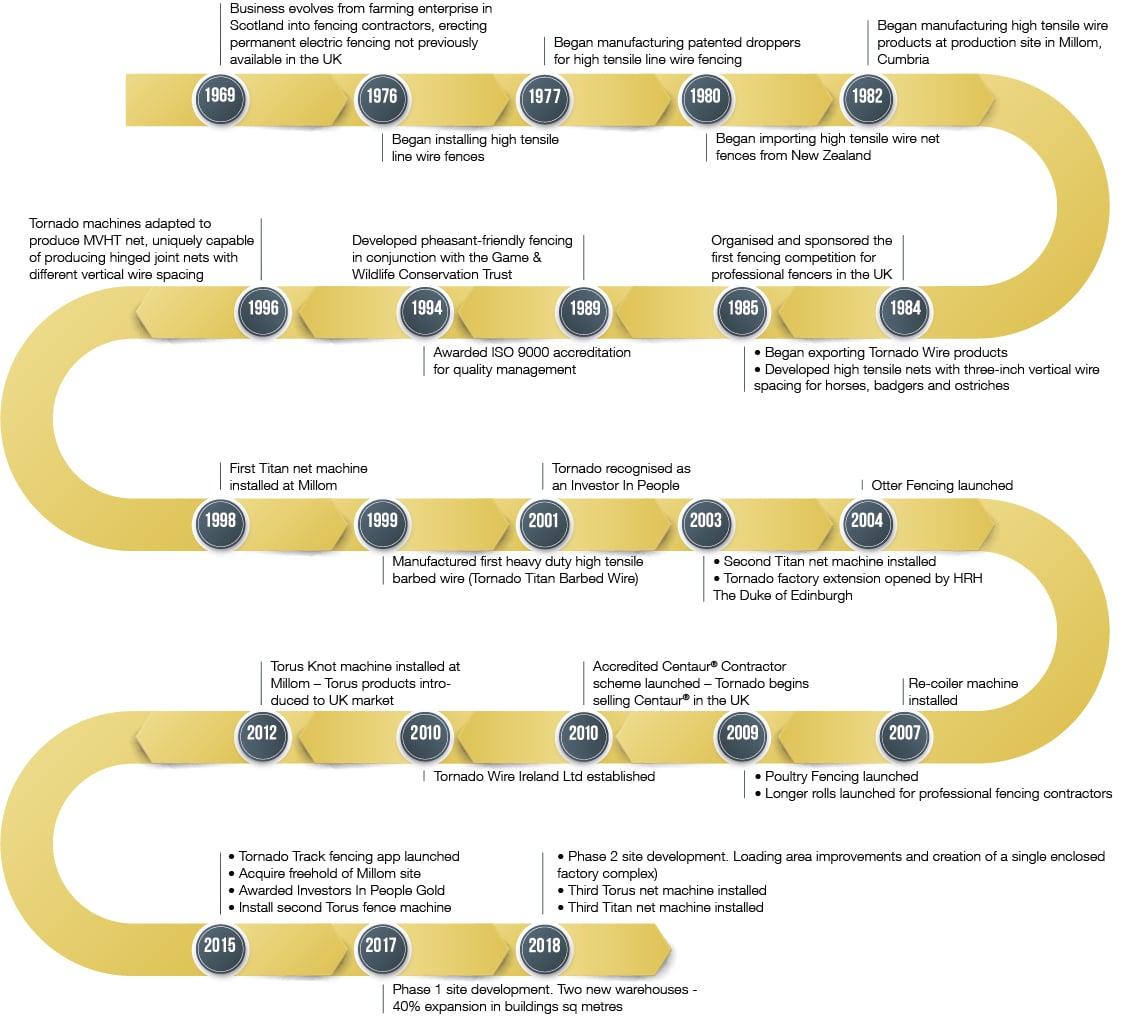 Tornado_Timeline_web 29.10