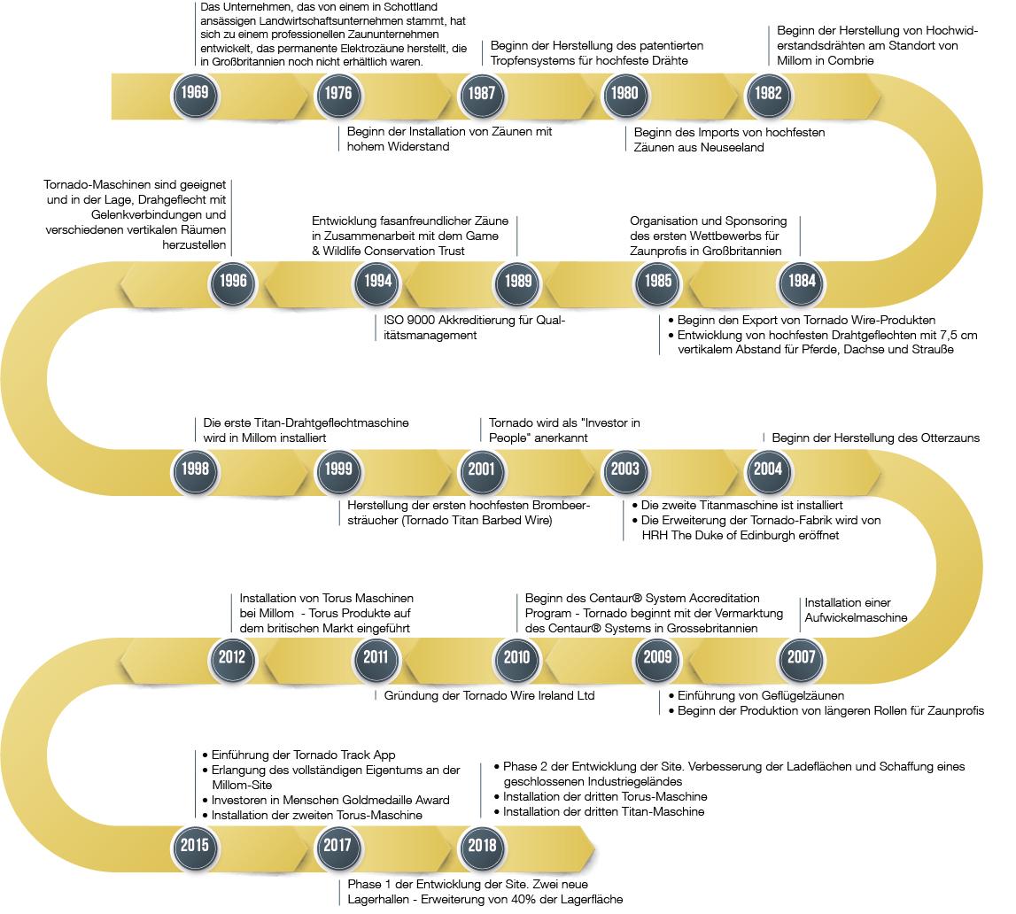 Tornado_Timeline_web_German